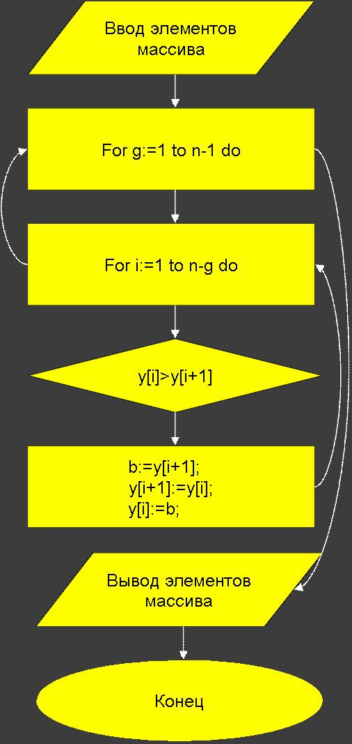 Общая схема сортировки методом пузырька
