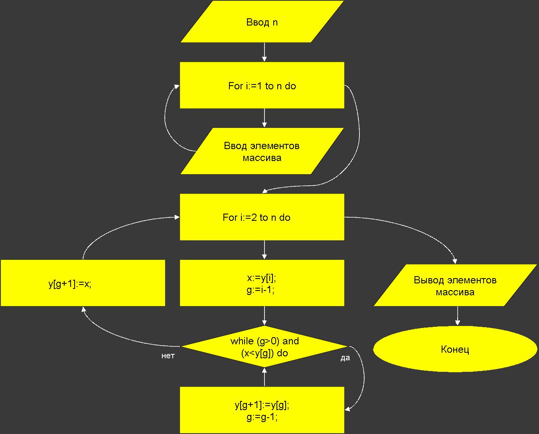 Общая схема сортировки методом вставки
