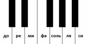 Расположение нот на фортепиано