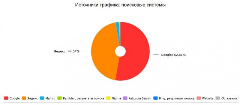 Статистика источников трафика на сайте Немного о компьютере