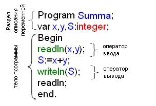 Структура программы на паскаль